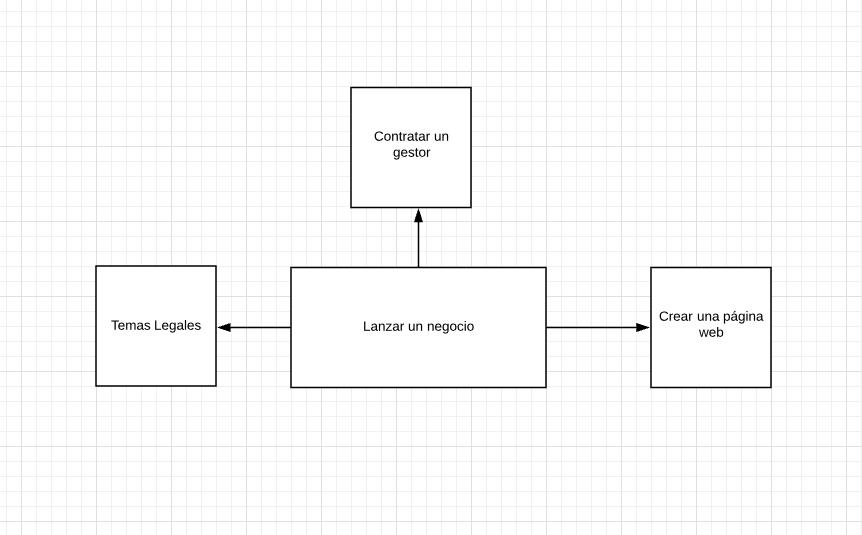 mapa mental principal con ideas